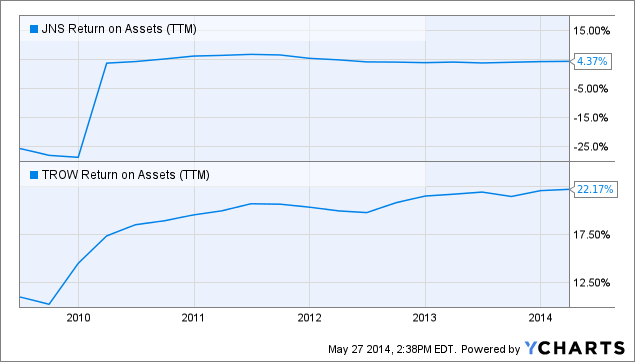 JNS Return on Assets Chart