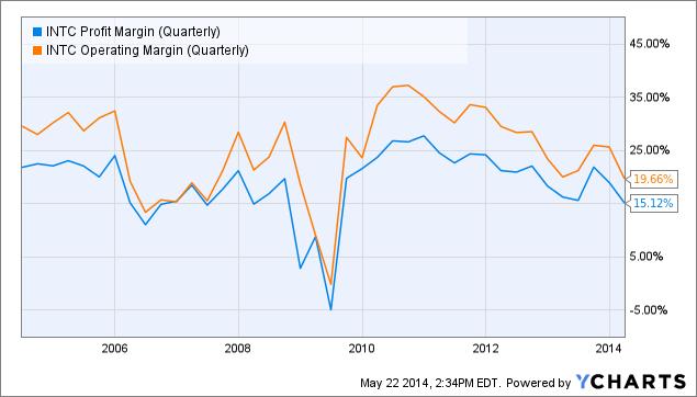 INTC Profit Margin (Quarterly) Chart