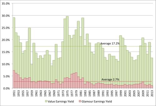 Earnings Yield EW 1951 to 2013