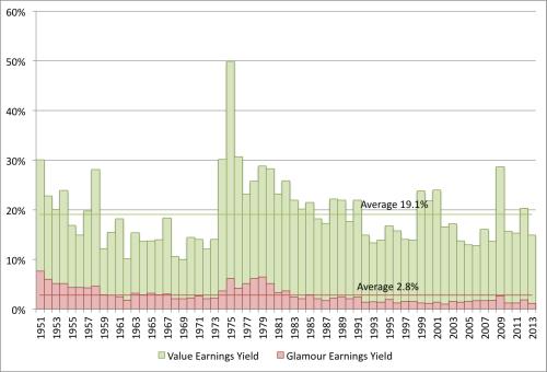 Earnings Yield VW 1951 to 2013