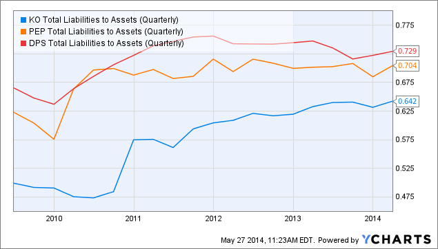 KO Total Liabilities to Assets (Quarterly) Chart