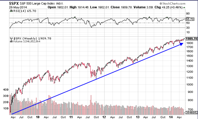 S&P 500 Weekly Since March 2009
