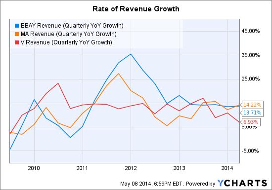 EBAY Revenue (Quarterly YoY Growth) Chart