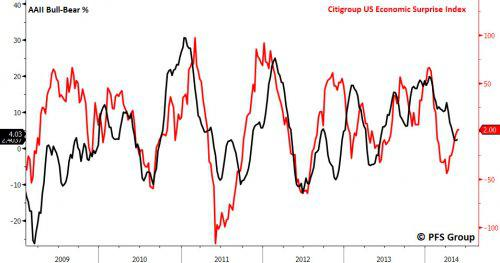 Citigroup Econ Surp and AAII Neutral