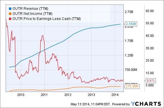 OUTR Revenue (NYSE:<a href='http://seekingalpha.com/symbol/TTM' title='Tata Motors Limited'>TTM</a>) Chart