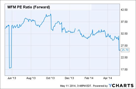 WFM PE Ratio (Forward) Chart