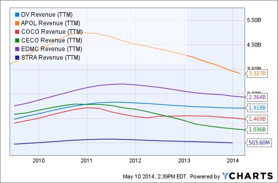 DV Revenue (NYSE:<a href='http://seekingalpha.com/symbol/TTM' title='Tata Motors Limited'>TTM</a>) Chart
