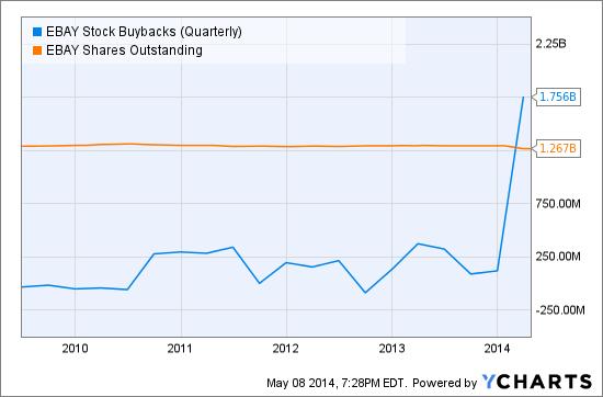 EBAY Stock Buybacks (Quarterly) Chart