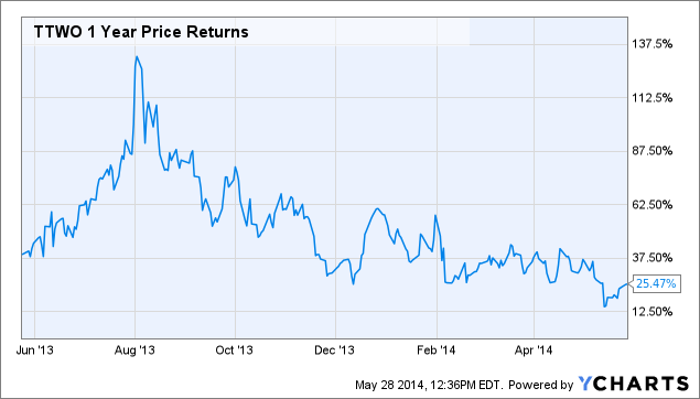 TTWO 1 Year Price Returns Chart