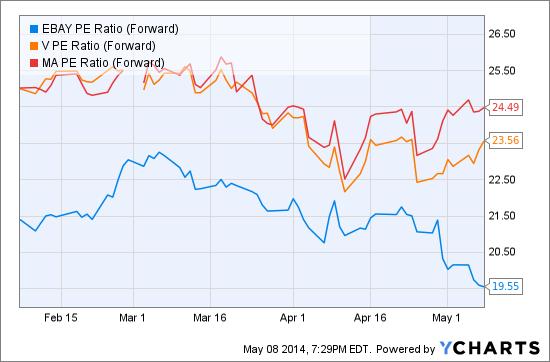 EBAY PE Ratio (Forward) Chart