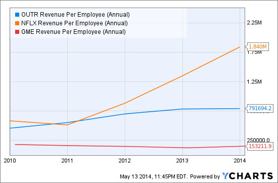 OUTR Revenue Per Employee (Annual) Chart