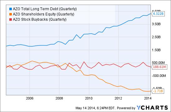 AZO Total Long Term Debt (Quarterly) Chart