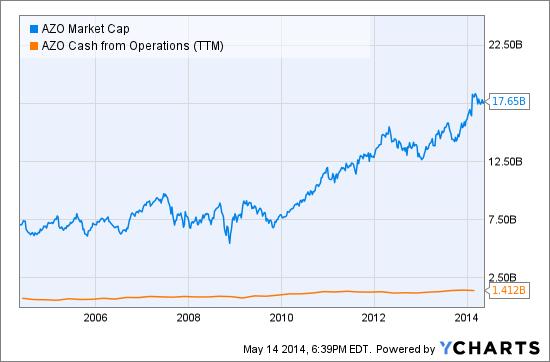 AZO Market Cap Chart