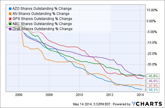 AZO Shares Outstanding Chart