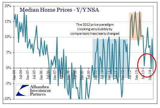 ABOOK May 2014 New Home Sales Median Prices Y-Y Bubble
