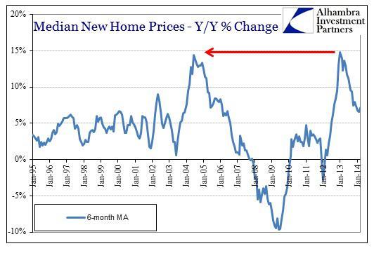 ABOOK May 2014 New Home Sales Median Prices Y-Y