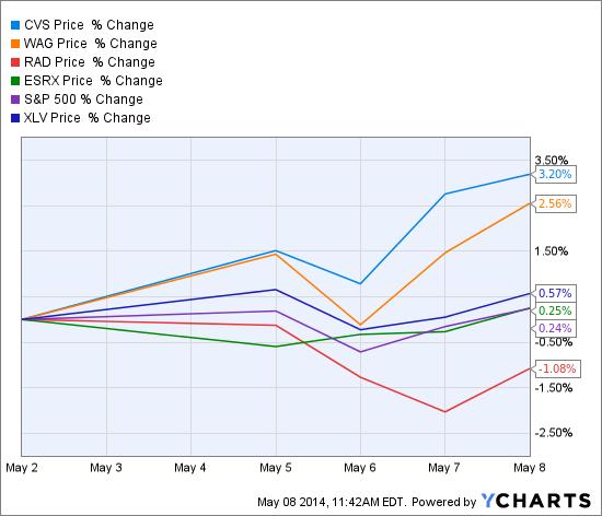 CVS Chart