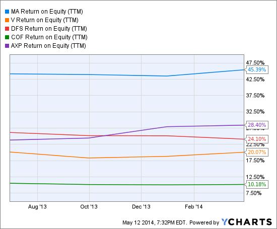 MA Return on Equity (<a href='http://seekingalpha.com/symbol/TTM' title='Tata Motors Limited'>TTM</a>) Chart