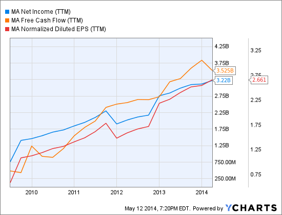 MA Net Income (<a href='http://seekingalpha.com/symbol/TTM' title='Tata Motors Limited'>TTM</a>) Chart