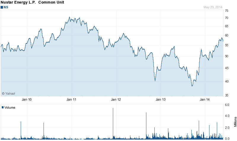 Nustar Energy Yielding 7 5 With Eagle Ford Driven Upside