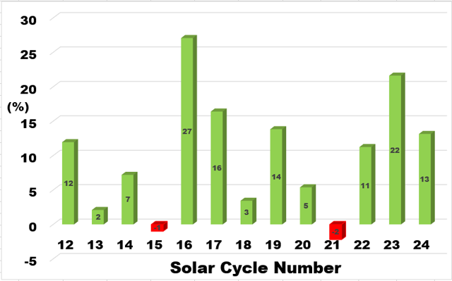 Real annualised total returns from investing between solar minima and maxima