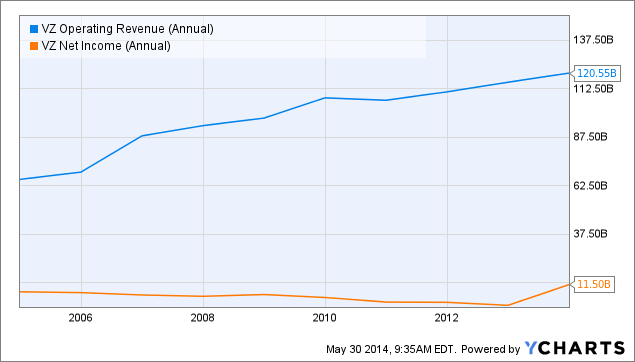 VZ Operating Revenue (Annual) Chart