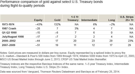 Gold performance comparison table