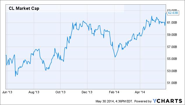 CL Market Cap Chart