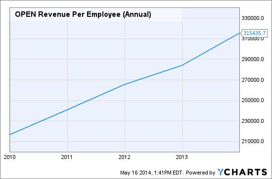 OPEN Revenue Per Employee (Annual) Chart
