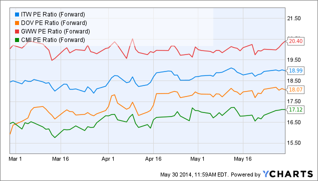 ITW PE Ratio (Forward) Chart