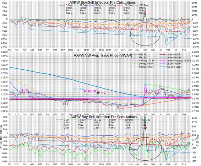 AXPW Intra-day Statistics Chart Test IP Calculations 20140530