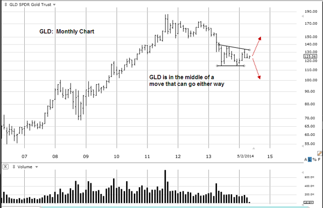 GLD Monthly Chart