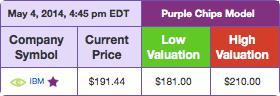 PurpleChips.com Valuation: IBM