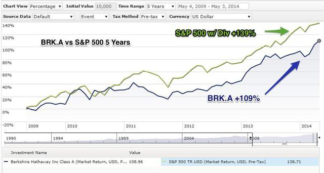 BRK.A vs S&P 500 Total Return Last 5 Years