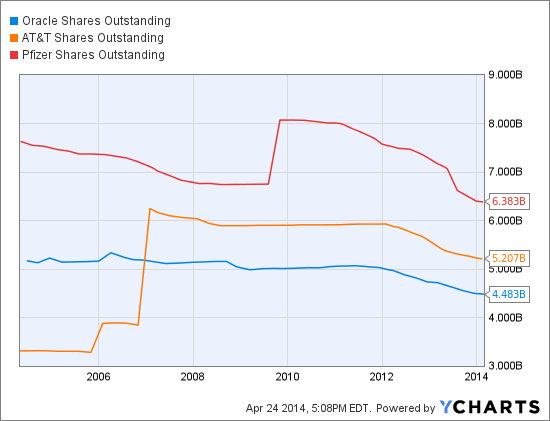 ORCL Shares Outstanding Chart