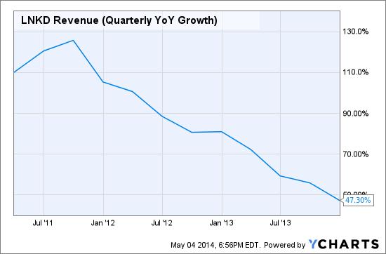 LNKD Revenue (Quarterly YoY Growth) Chart