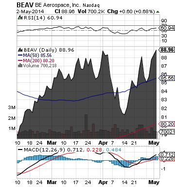 https://staticseekingalpha.a.ssl.fastly.net/uploads/2014/5/5/saupload_beav_chart.png
