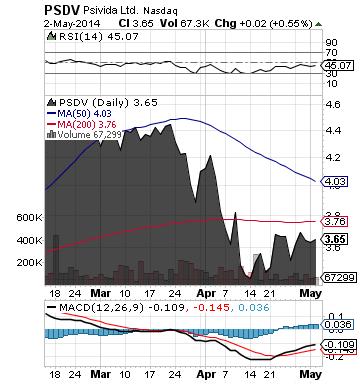 https://staticseekingalpha.a.ssl.fastly.net/uploads/2014/5/5/saupload_psdv_chart.png