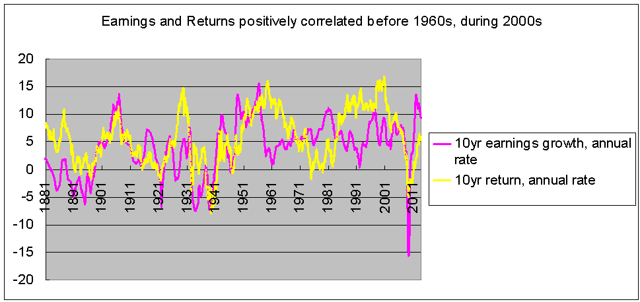 Ten-year earnings growth and stock returns 1871-2013