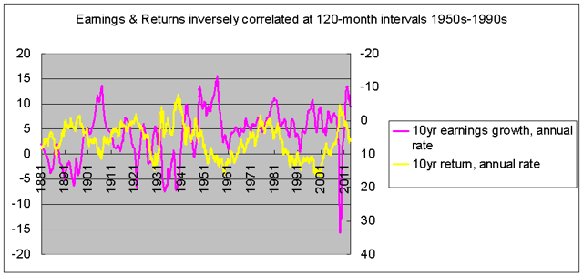Earnings and return rates at ten-year intervals, 1871-2013