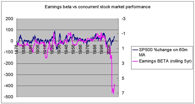 earnings beta vs concurrent stock market performance 1871-2013
