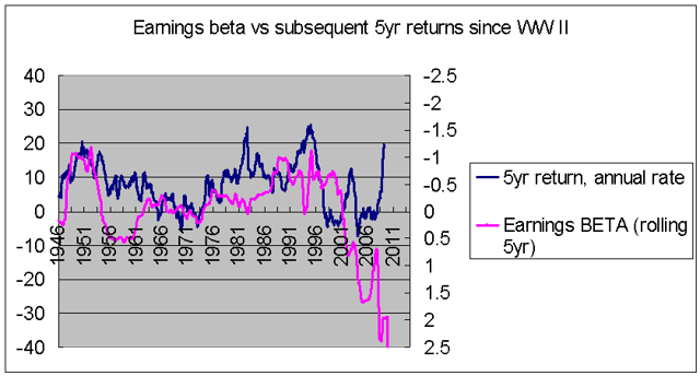 Earnings beta vs subsequent stock returns 1946-2013