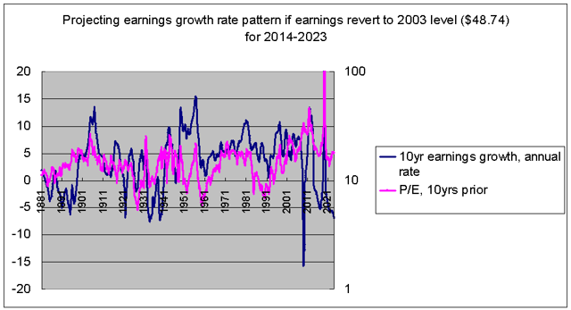 what earnings growth will look like if they revert to 2003 levels from 2014-2023