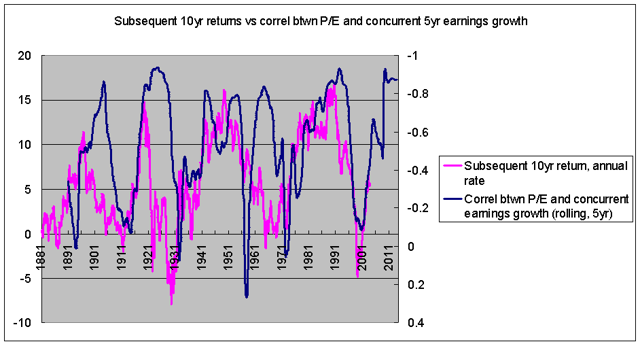 Correlation between concurrent P/E and earnings growth vs subsequent stock returns 1871-2013