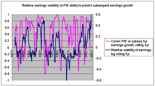 relative earnings volatility versus P/E correlation with subsequent earnings growth