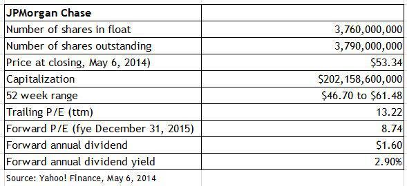 JPM key statistics
