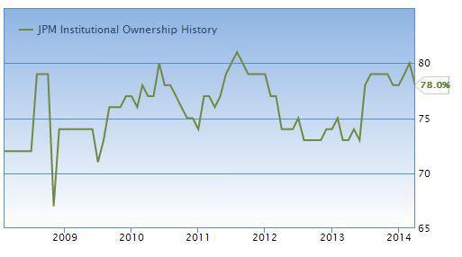 JPM institutional investors
