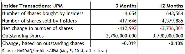 JPM Insiders Table