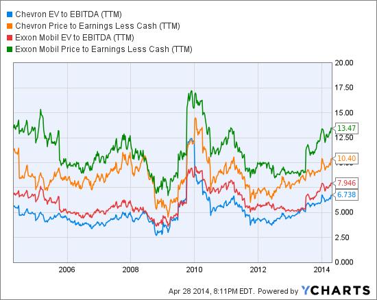 CVX EV to EBITDA (NYSE:<a href='http://seekingalpha.com/symbol/TTM' title='Tata Motors Limited'>TTM</a>) Chart