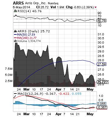 https://staticseekingalpha.a.ssl.fastly.net/uploads/2014/5/7/saupload_arrs_chart.png